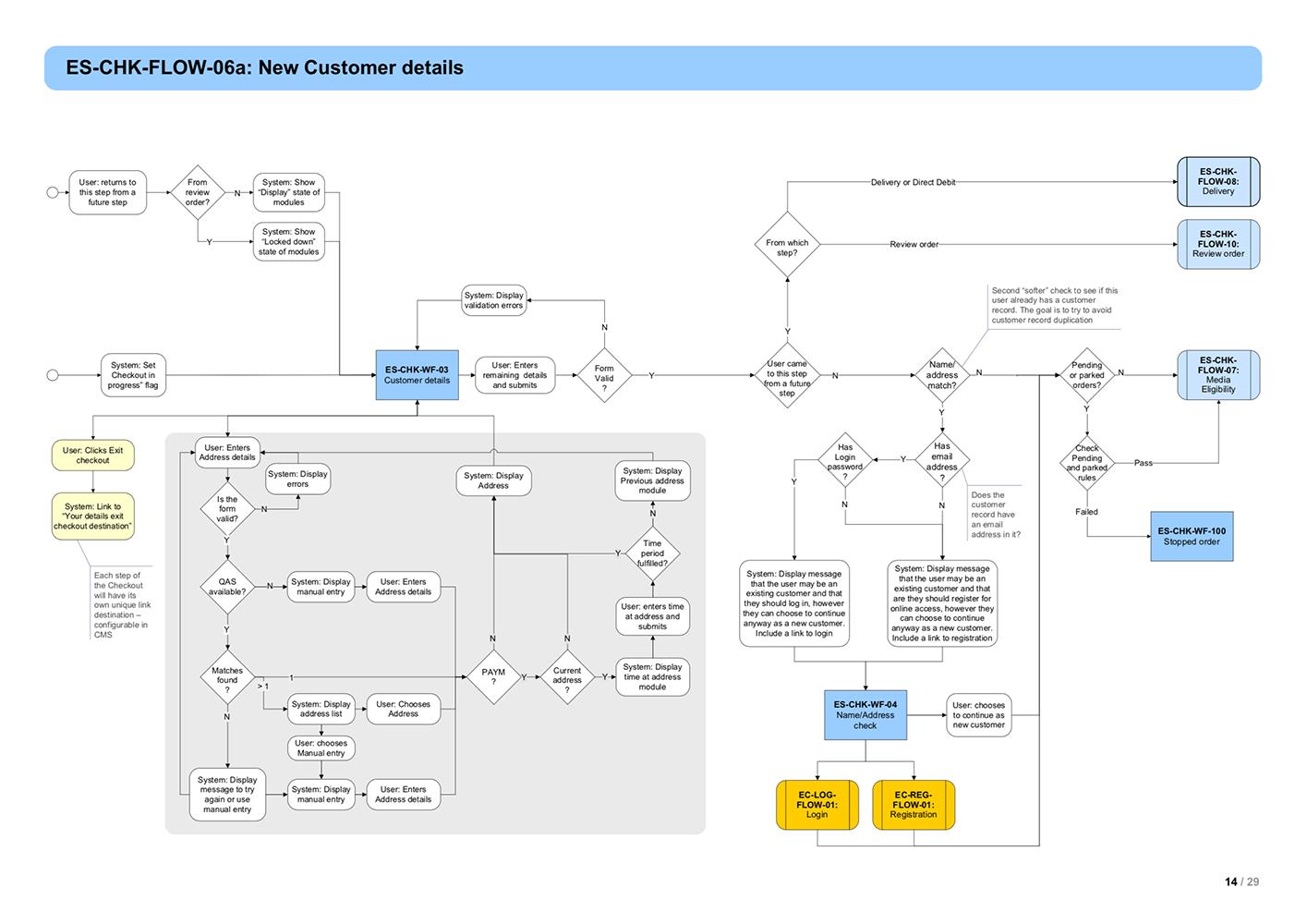 Delivering Ux For Offshore Developement Process Flow Diagram Results